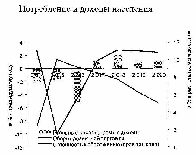 Перспективы жизни в России в 2020 году