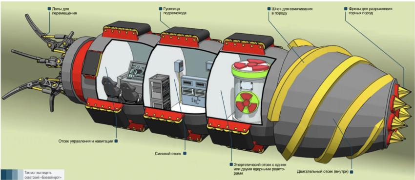 Подземоходы - боевые подземные лодки