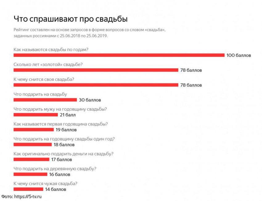 Топ-10 вопросов про свадьбу, которые россияне задают «Яндексу»