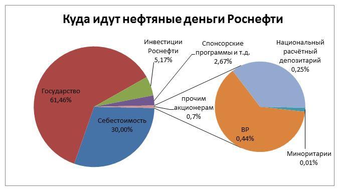 Иностранные корни Роснефти. Куда идут нефтяные деньги?
