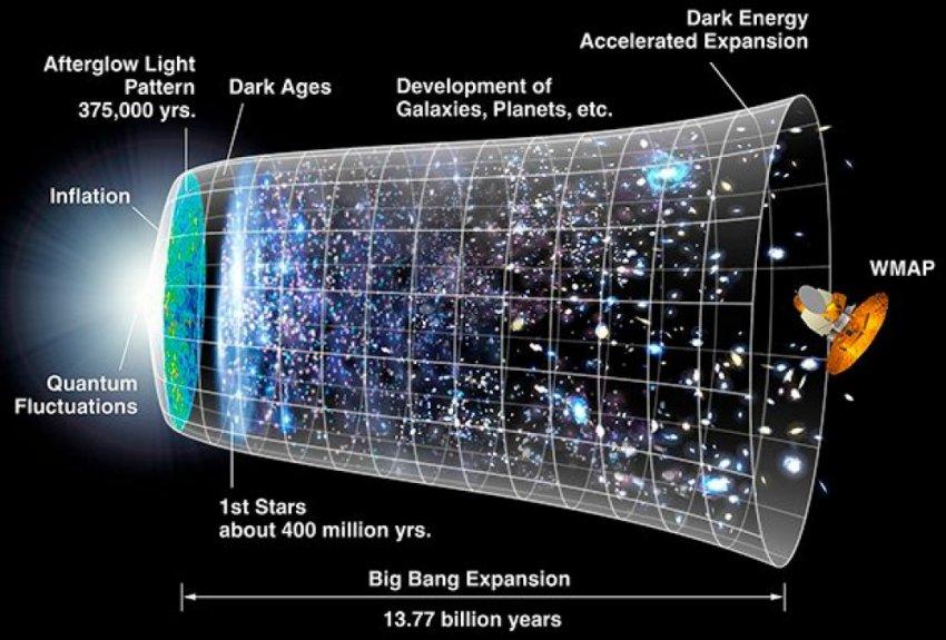 Представления о вселенной оказались ошибочными