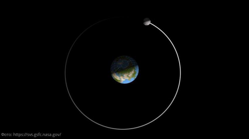 Основные научные гипотезы формирования Луны