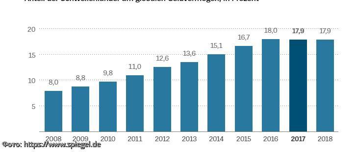 Глобальное исследование «Global Wealth Report 2018»: финансовые мировые активы падают, долг растет