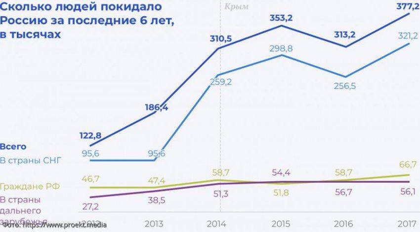 Эксперт Ирина Цапенко рассказала, почему россияне уезжают в страны дальнего зарубежья