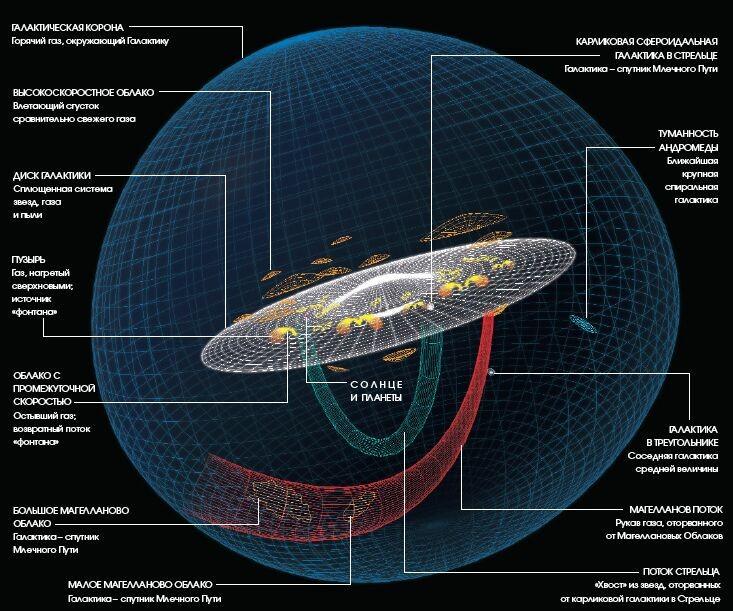 Законы небесной механики - движение Солнечной системы