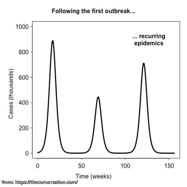 Британские ученые составили четыре графика развития пандемии коронавируса в мире