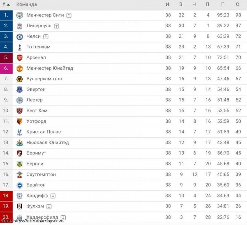 Турнирная таблица АПЛ 2019-2020