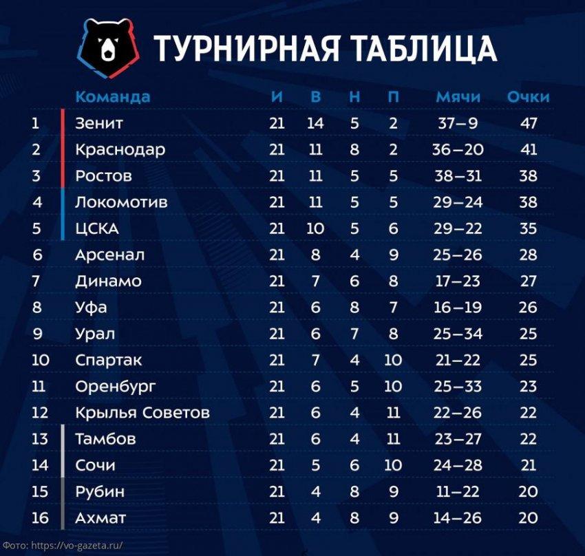 Турнирная таблица РФПЛ 2019-2020