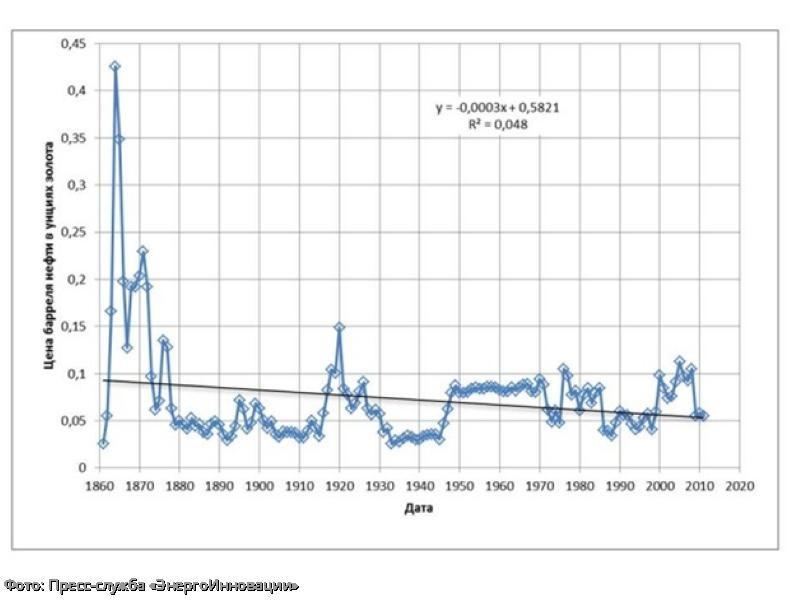 В «ЭнергоИнновации» оценили стоимость барреля нефти в унциях золота