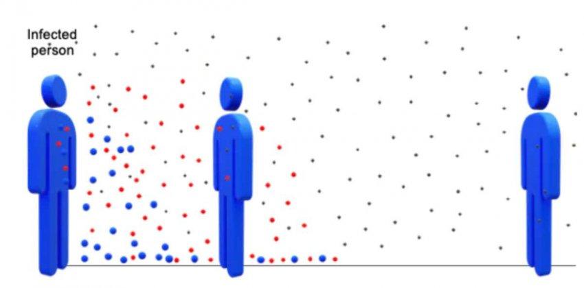 Один метр или два? Что говорит наука о социальном дистанцировании