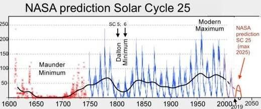 Скоро Земля на 30 лет погрузится в мини-ледниковый период - профессор