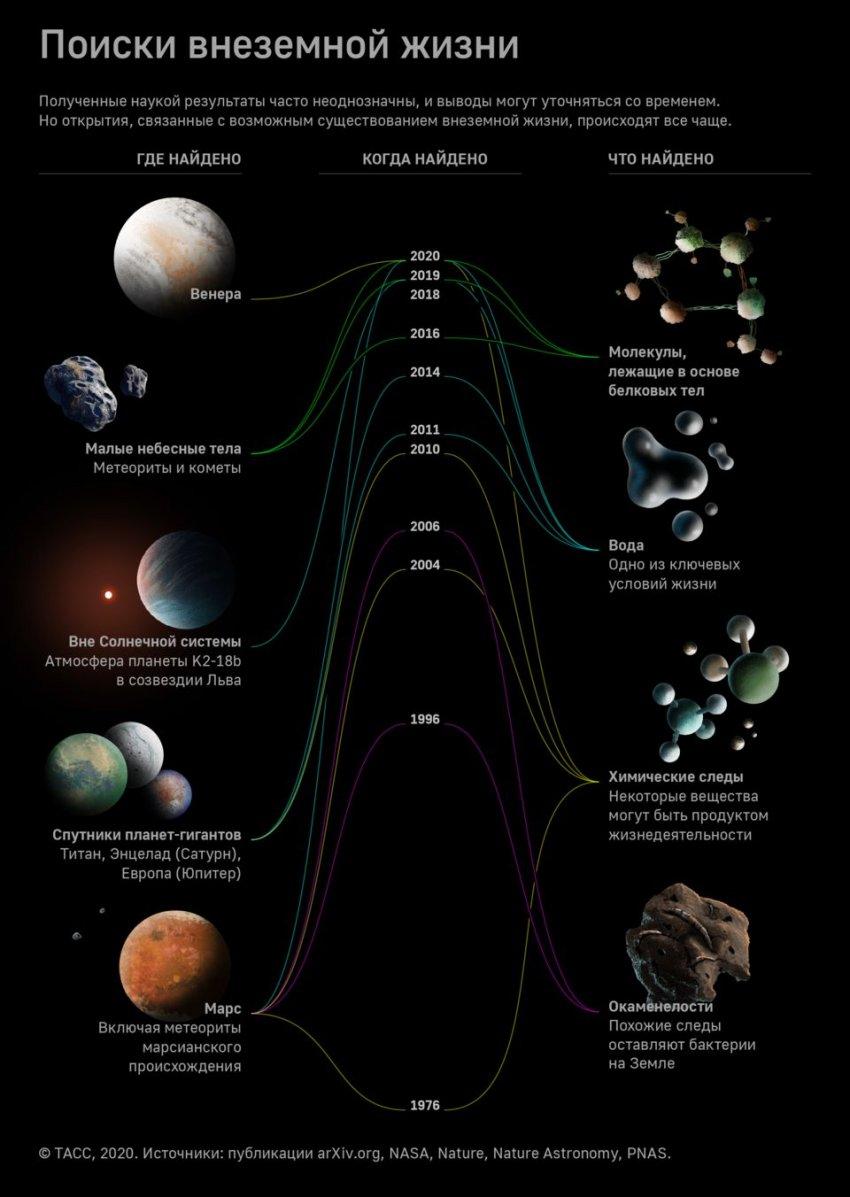 Как учёные ищут внеземную жизнь