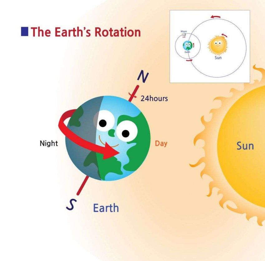 Любопытные дети: если Земля все время вращается, почему вещи не двигаются?