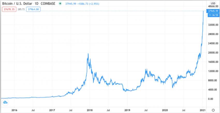 Биткойн: почему цена взорвалась и что дальше